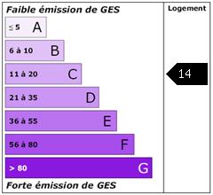 Emission de gaz à effet de serre : 14