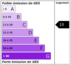 Emission de gaz à effet de serre : 18