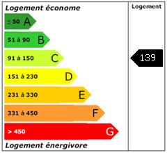 Consomation énergie : 139