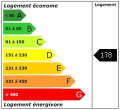 Consomation énergie : 178