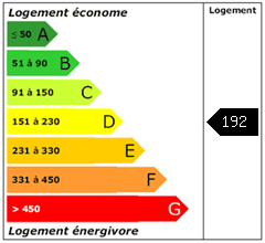 Consomation énergie : 192
