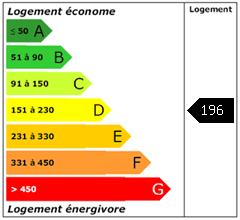 Consomation énergie : 196