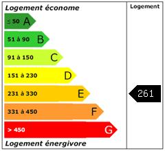 Consomation énergie : 261