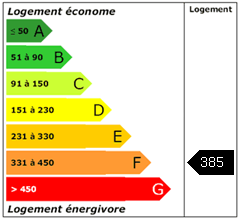 Consomation énergie : 385