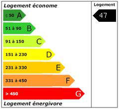Consomation énergie : 47